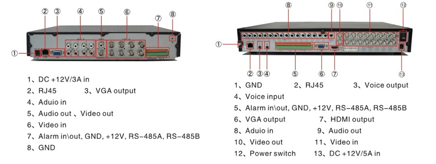5800 Series DVR - Rear Picture